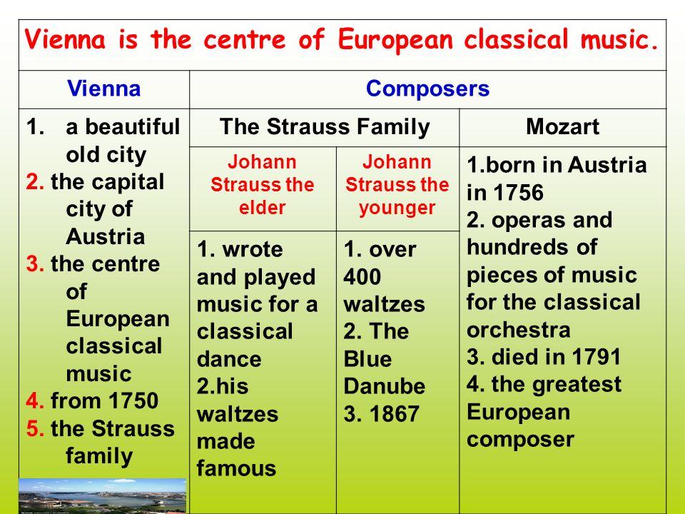 1 2 3 Johann StraussJohann StraussII Retelling task Retelling task