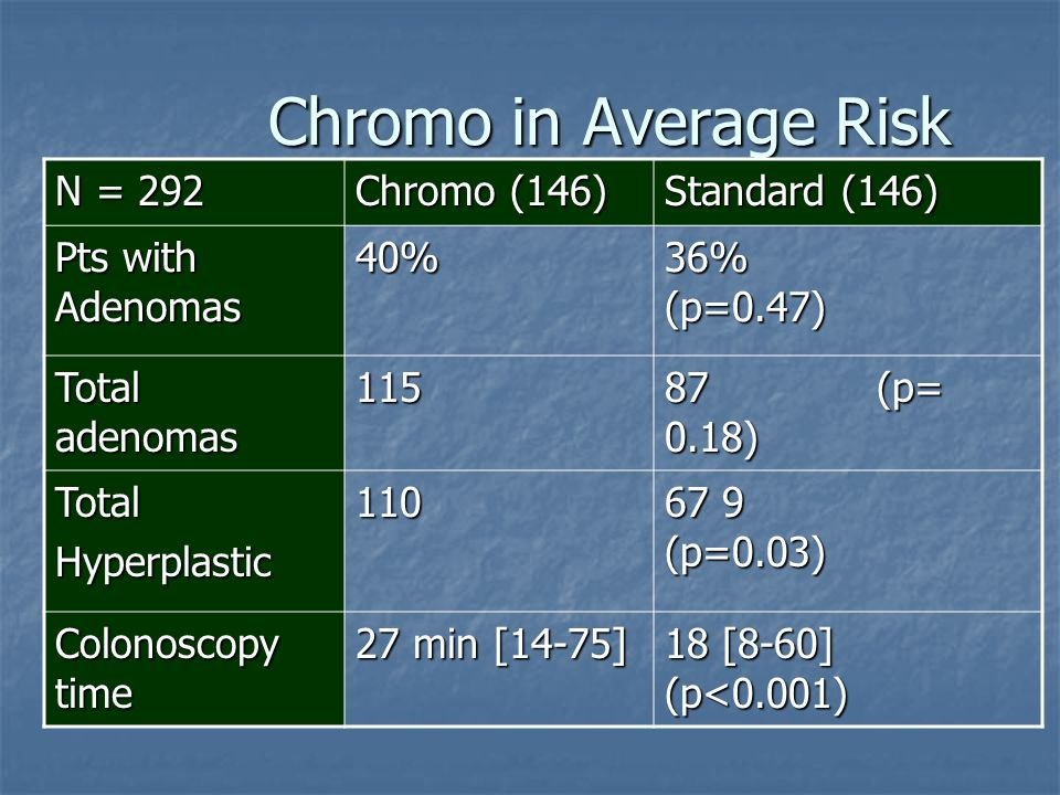 Chromo in Average Risk N = 292 Chromo (146) Standard (146) Pts with Adenomas 40% 36% (p=0.47) Total adenomas 115 87 (p= 0.18) TotalHyperplastic110 67