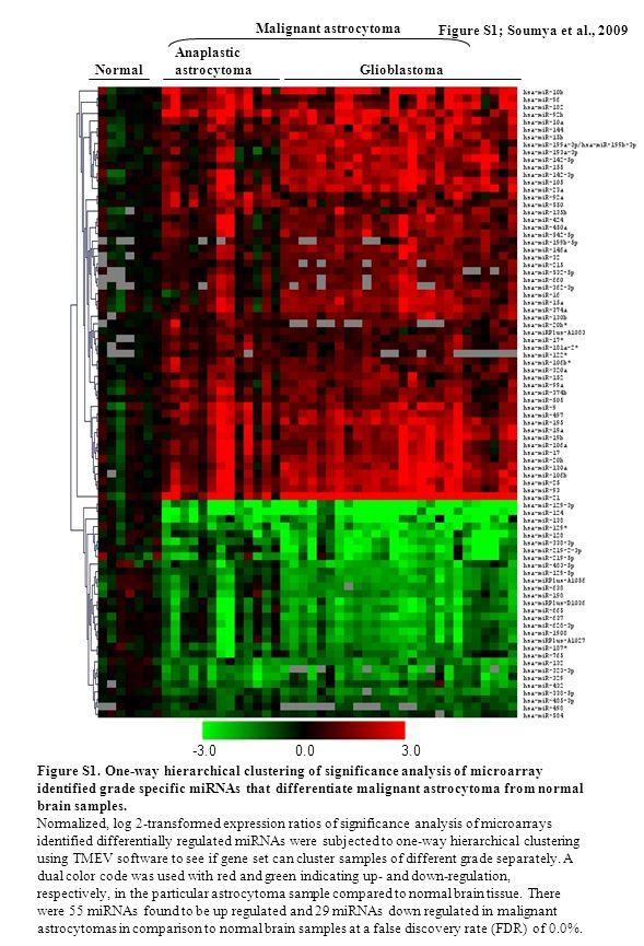 Normal Anaplastic astrocytoma Glioblastoma Figure S1; Soumya et al., 2009 Malignant astrocytoma -3.00.03.0 Figure S1.