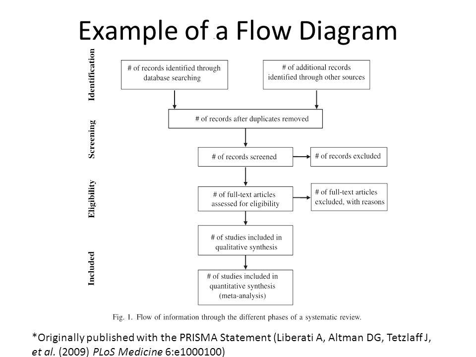 Example of a Flow Diagram *Originally published with the PRISMA Statement (Liberati A, Altman DG, Tetzlaff J, et al. (2009) PLoS Medicine 6:e1000100)
