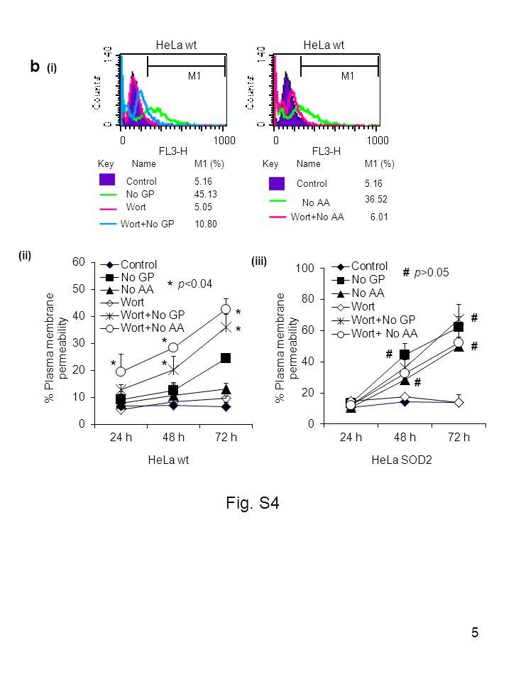 6 Control siRNA beclin-1 siRNA atg-7 siRNA * * * * * * ** * p<0.01 compared to control siRNA No GP-+--+- No AA--+--+ AutophagyAVOsGFP-LC3 Time (h)72 h48 h HeLa cells Fig.
