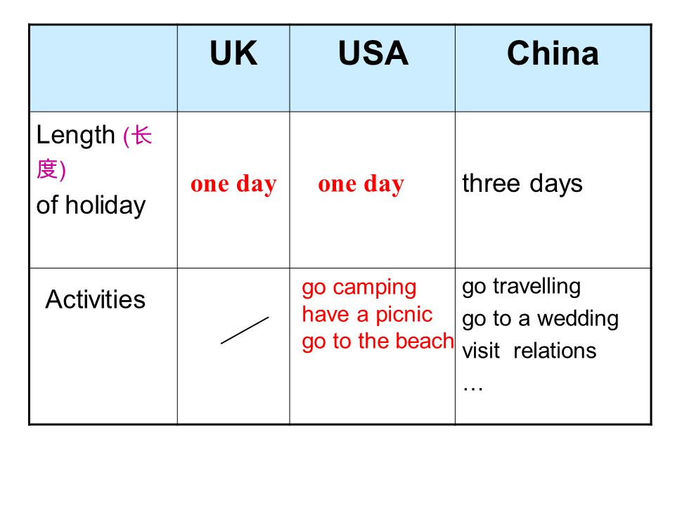 UKUSAChina Length ( ) of holiday three days Activities go travelling go to a wedding visit relations … one day go camping have a picnic go to the beach