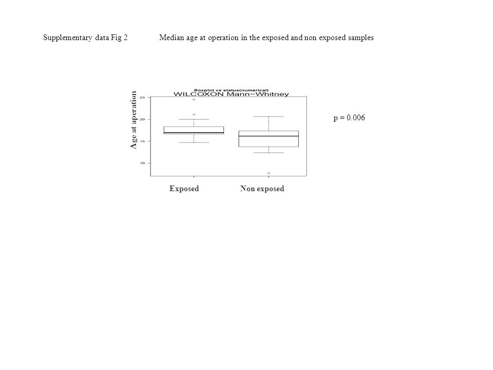 Supplementary data Fig 2 Median age at operation in the exposed and non exposed samples Age at aperation Non exposedExposed p = 0.006