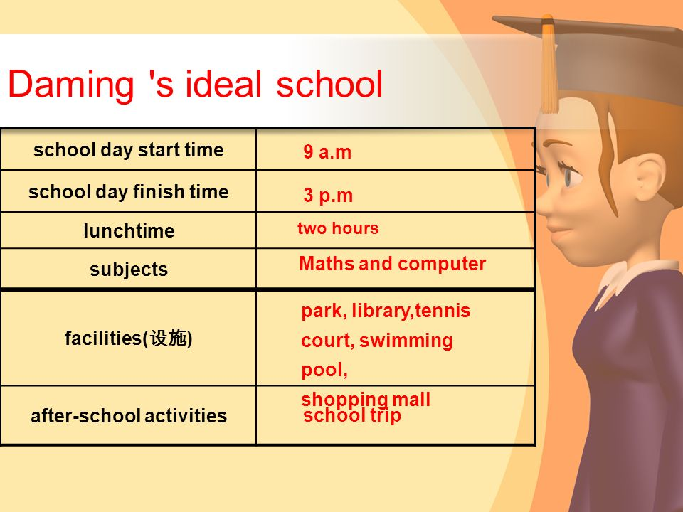 Daming 's ideal school school day start time school day finish time lunchtime subjects facilities( ) after-school activities 9 a.m 3 p.m two hours Mat
