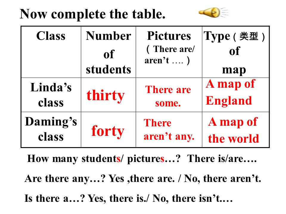 ClassNumber of students Pictures There are/ arent …. Type of map Lindas class Damings class thirty forty There arent any. A map of England A map of th