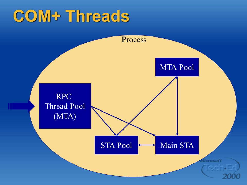 COM+ Threads RPC Thread Pool (MTA) Main STA MTA Pool STA Pool Process
