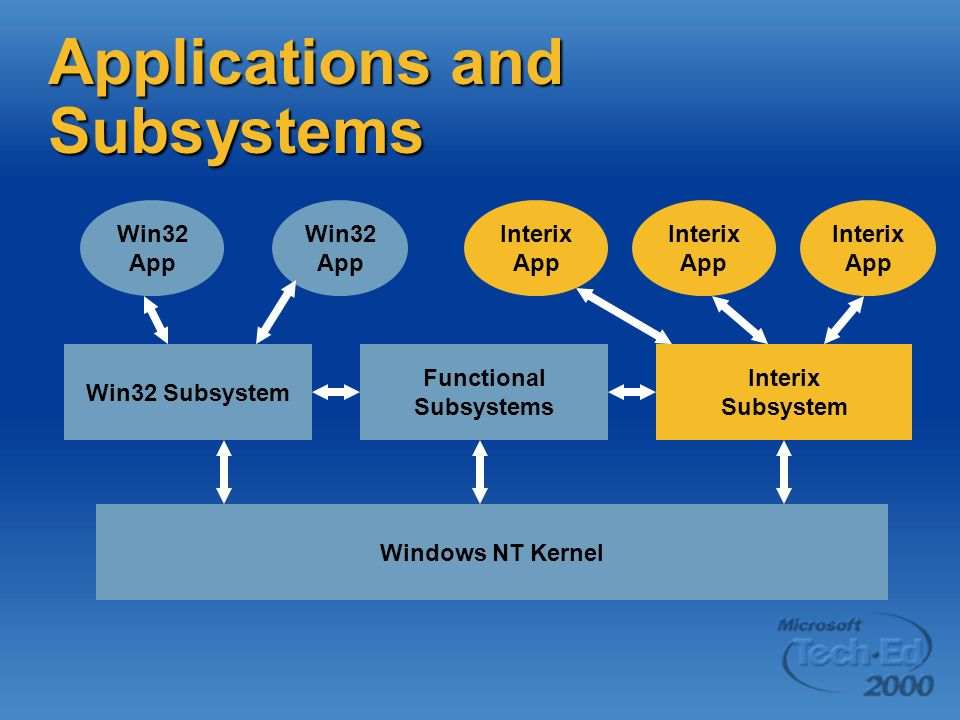 Applications and Subsystems Win32 Subsystem Win32 App Windows NT Kernel Interix Subsystem Functional Subsystems Win32 App Interix App Interix App Interix App
