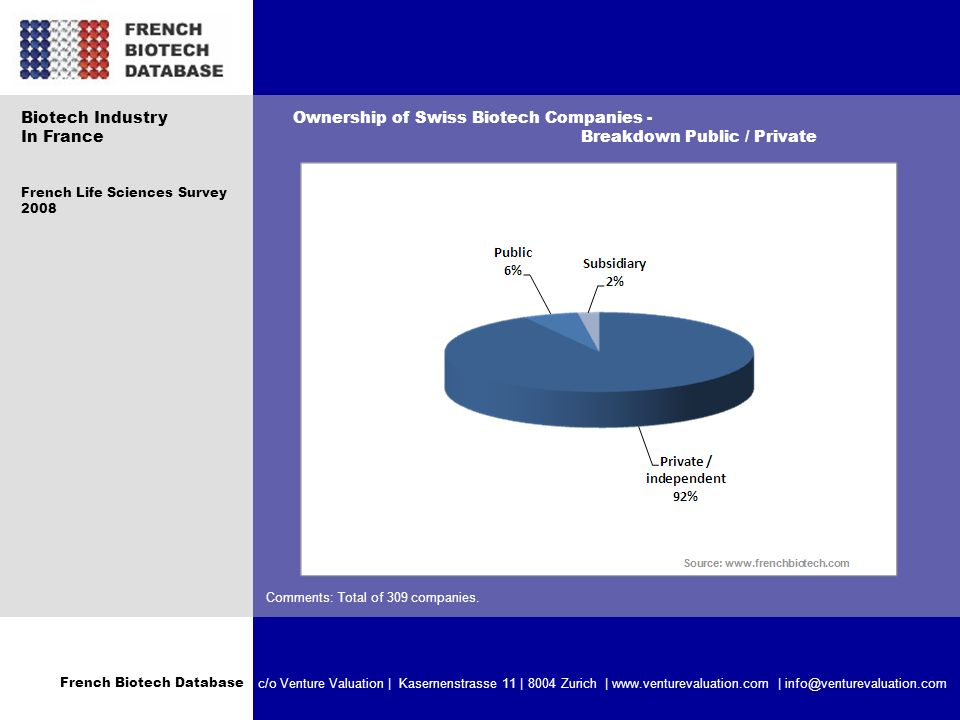 French Biotech Database c/o Venture Valuation | Kasernenstrasse 11 | 8004 Zurich | www.venturevaluation.com | info@venturevaluation.com Ownership of Swiss Biotech Companies - Breakdown Public / Private Comments: Total of 309 companies.