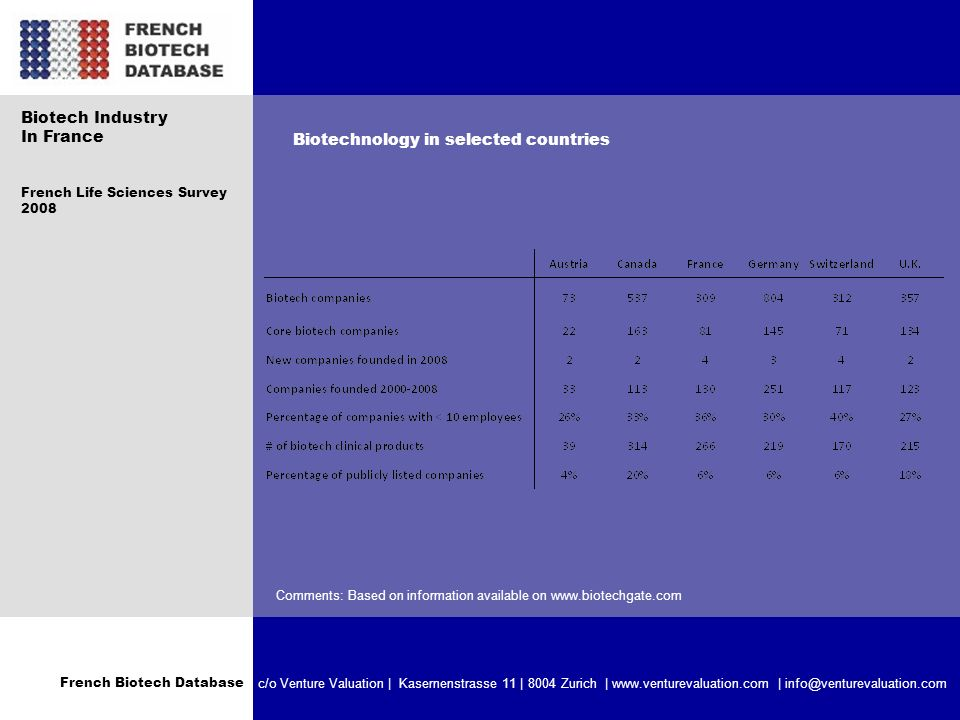 French Biotech Database c/o Venture Valuation | Kasernenstrasse 11 | 8004 Zurich | www.venturevaluation.com | info@venturevaluation.com Biotech Industry In France French Life Sciences Survey 2008 Biotechnology in selected countries Comments: Based on information available on www.biotechgate.com