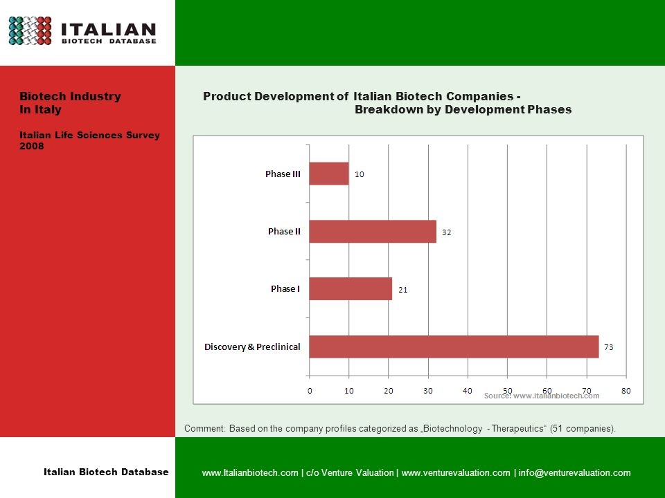 Italian Biotech Database   | c/o Venture Valuation |   | Product Development of Italian Biotech Companies - Breakdown by Development Phases Comment: Based on the company profiles categorized as Biotechnology - Therapeutics (51 companies).