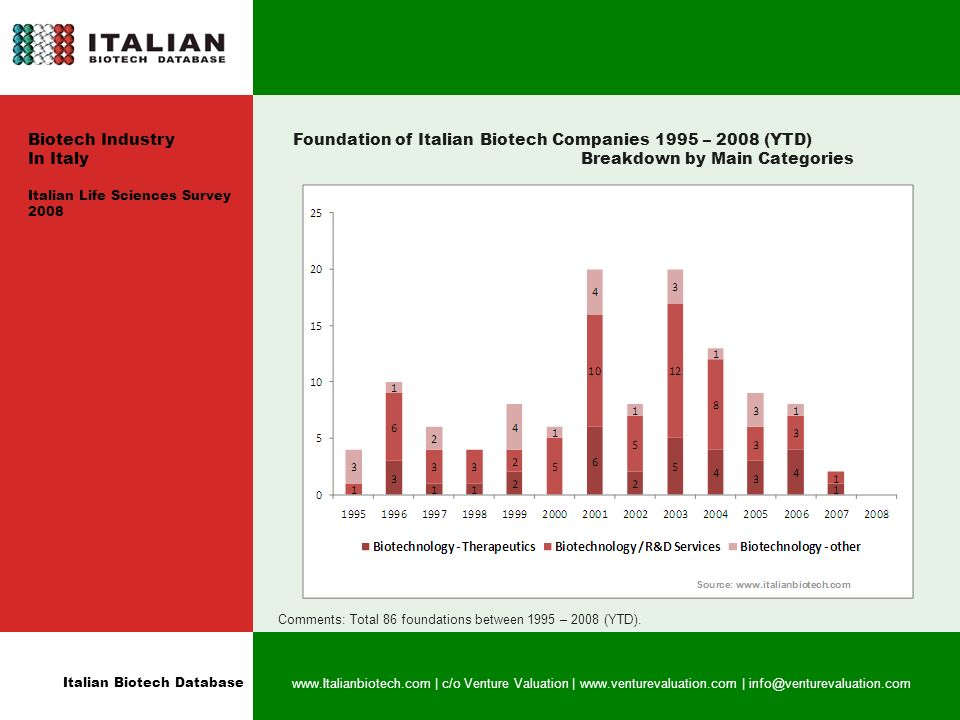 Italian Biotech Database   | c/o Venture Valuation |   | Biotech Industry In Italy Italian Life Sciences Survey 2008 Foundation of Italian Biotech Companies 1995 – 2008 (YTD) Breakdown by Main Categories Comments: Total 86 foundations between 1995 – 2008 (YTD).
