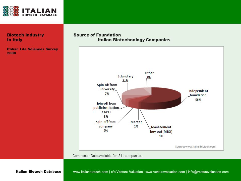 Italian Biotech Database www.Italianbiotech.com | c/o Venture Valuation | www.venturevaluation.com | info@venturevaluation.com Source of Foundation Italian Biotechnology Companies Comments: Data available for 211 companies.