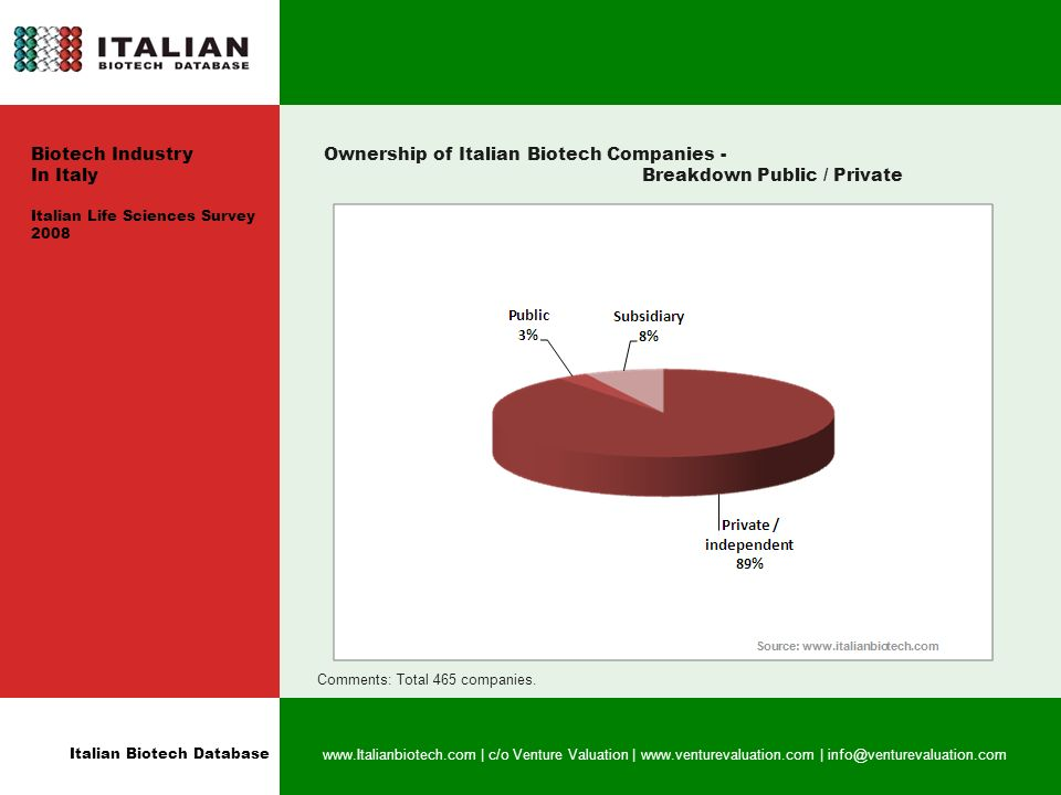Italian Biotech Database   | c/o Venture Valuation |   | Ownership of Italian Biotech Companies - Breakdown Public / Private Comments: Total 465 companies.