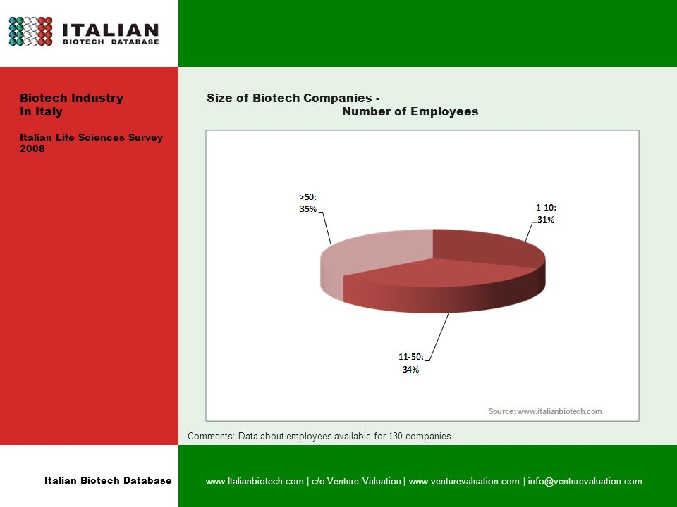 Italian Biotech Database www.Italianbiotech.com | c/o Venture Valuation | www.venturevaluation.com | info@venturevaluation.com Size of Biotech Companies - Number of Employees Comments: Data about employees available for 130 companies.