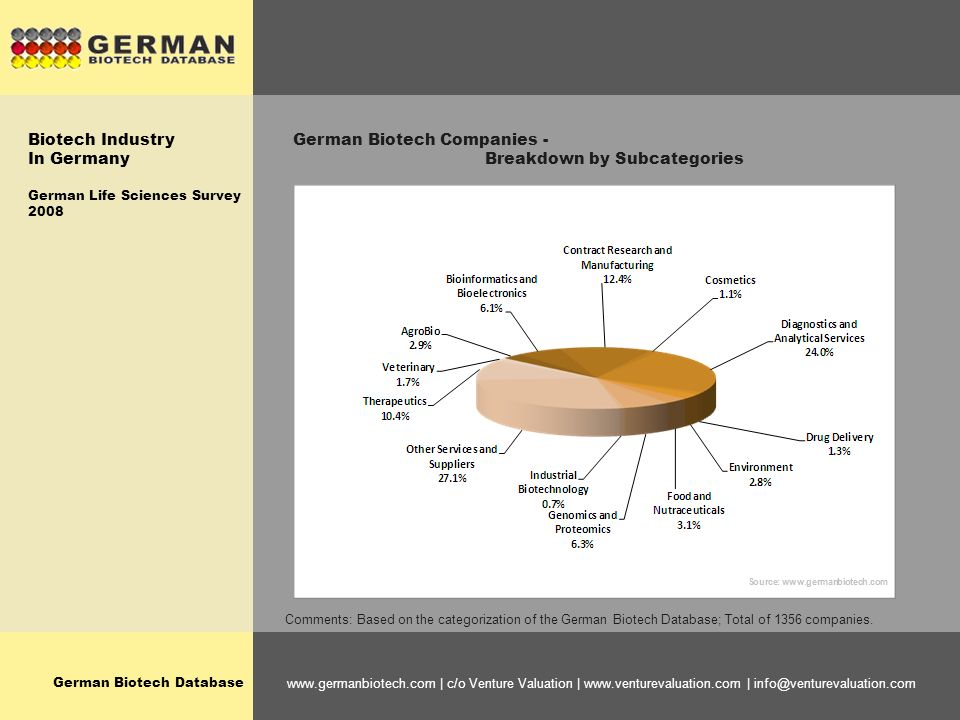 German Biotech Database www.germanbiotech.com | c/o Venture Valuation | www.venturevaluation.com | info@venturevaluation.com German Biotech Companies - Breakdown by Subcategories Comments: Based on the categorization of the German Biotech Database; Total of 1356 companies.
