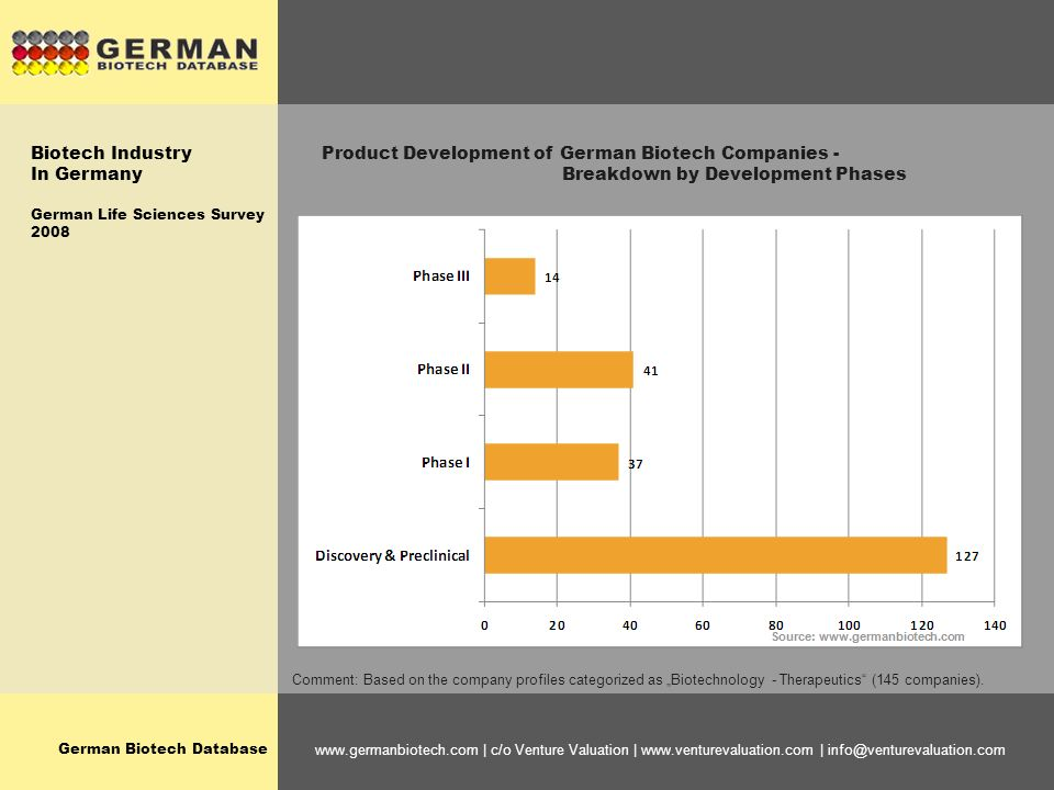 German Biotech Database www.germanbiotech.com | c/o Venture Valuation | www.venturevaluation.com | info@venturevaluation.com Product Development of German Biotech Companies - Breakdown by Development Phases Comment: Based on the company profiles categorized as Biotechnology - Therapeutics (145 companies).