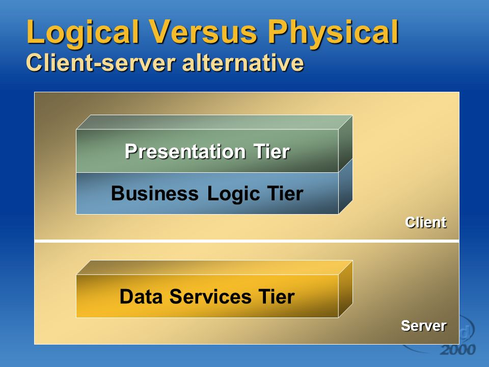 Logical Versus Physical Client-server machines Data Services Tier Business Logic Tier Presentation Tier Client Server
