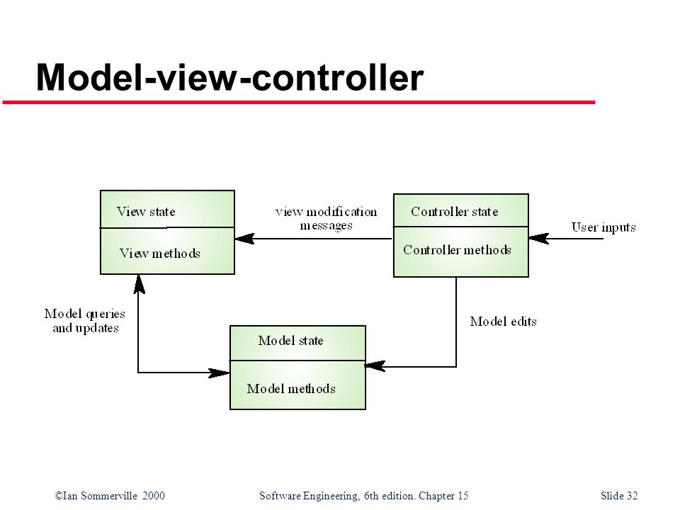 ©Ian Sommerville 2000 Software Engineering, 6th edition. Chapter 15Slide 32 Model-view-controller