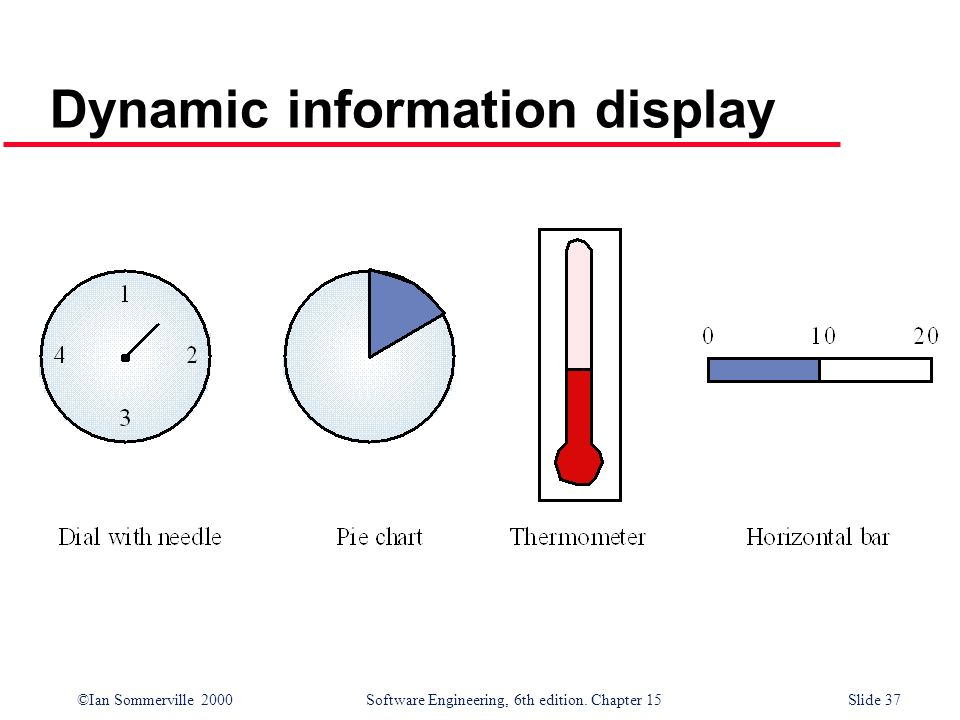 ©Ian Sommerville 2000 Software Engineering, 6th edition. Chapter 15Slide 37 Dynamic information display