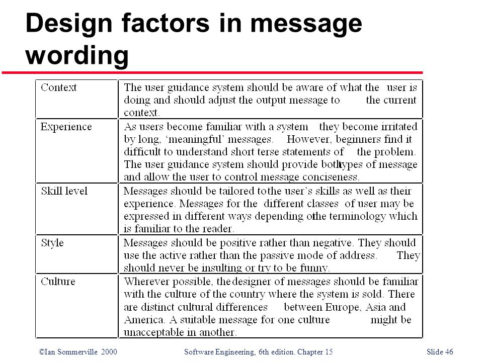 ©Ian Sommerville 2000 Software Engineering, 6th edition. Chapter 15Slide 46 Design factors in message wording