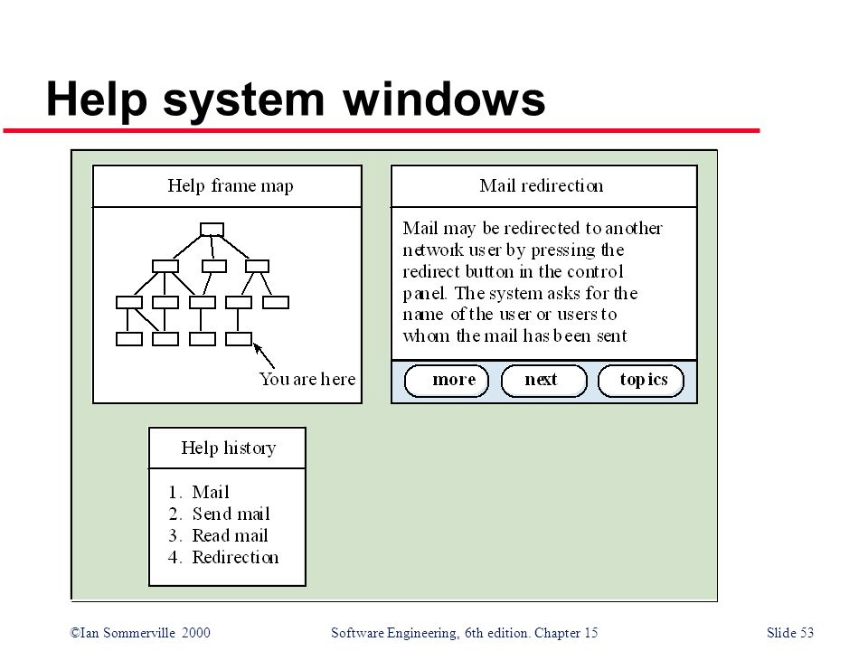 ©Ian Sommerville 2000 Software Engineering, 6th edition. Chapter 15Slide 53 Help system windows