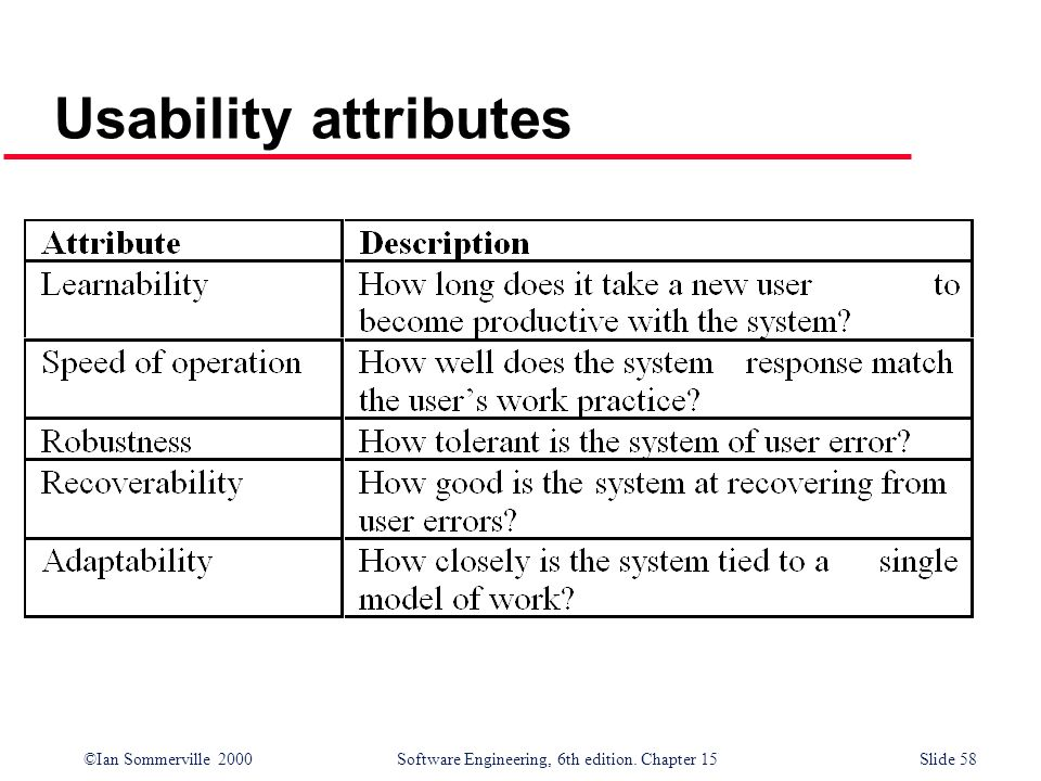 ©Ian Sommerville 2000 Software Engineering, 6th edition. Chapter 15Slide 58 Usability attributes