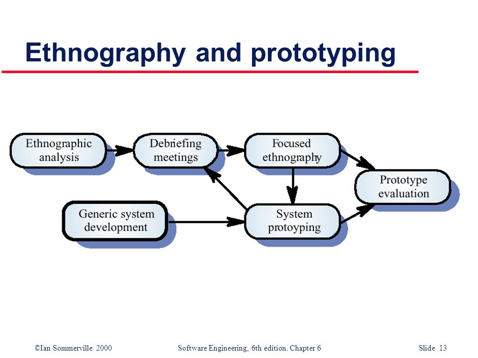 ©Ian Sommerville 2000 Software Engineering, 6th edition. Chapter 6 Slide 13 Ethnography and prototyping