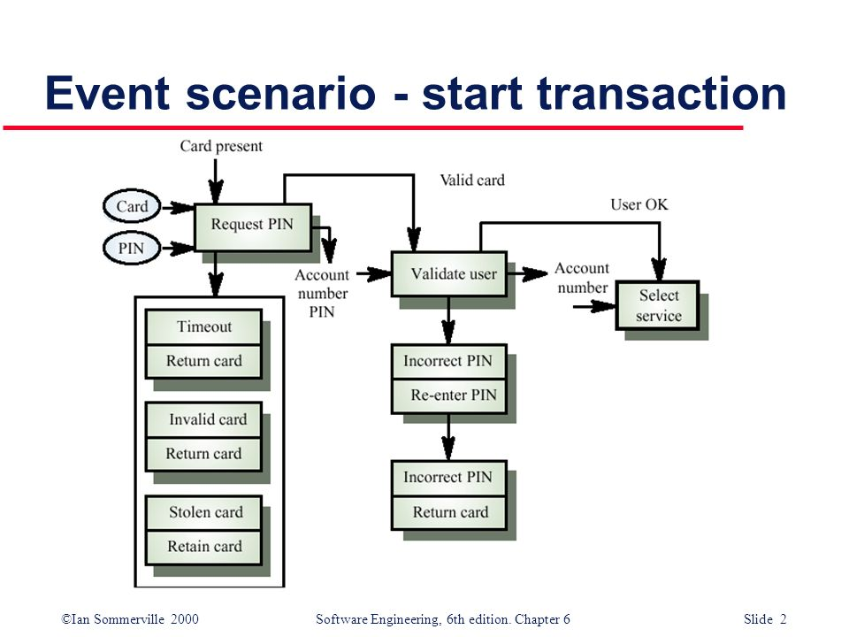 ©Ian Sommerville 2000 Software Engineering, 6th edition. Chapter 6 Slide 2 Event scenario - start transaction