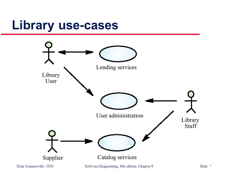 ©Ian Sommerville 2000 Software Engineering, 6th edition. Chapter 6 Slide 7 Library use-cases