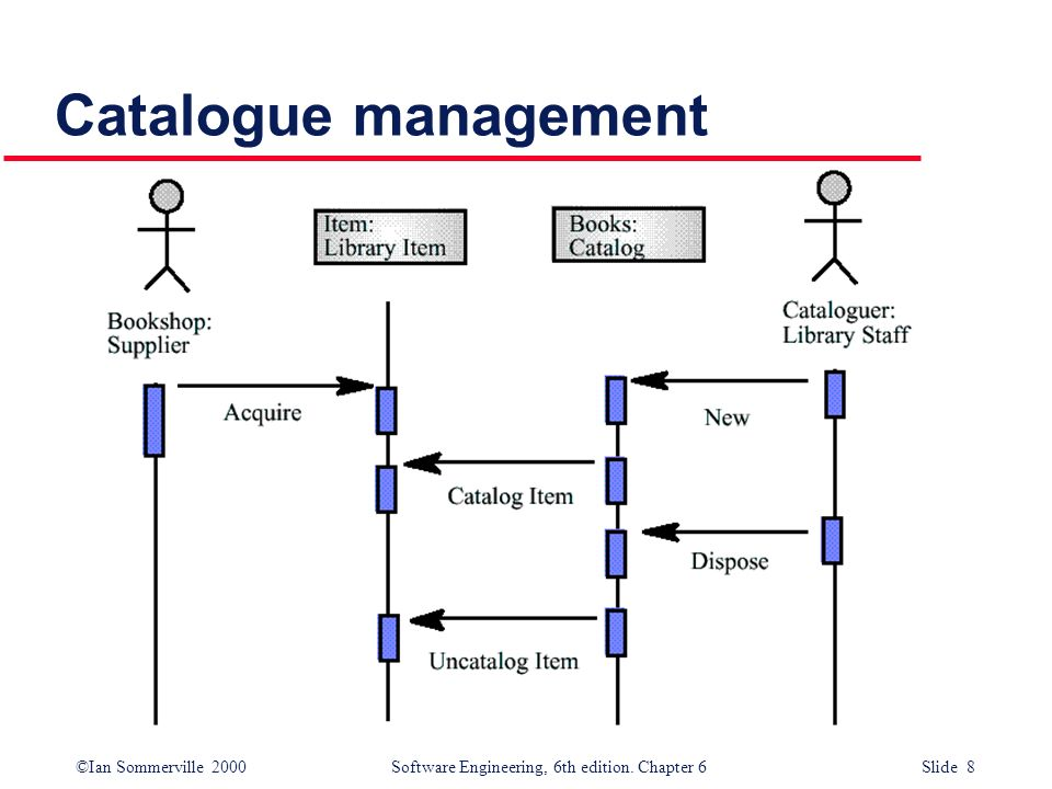 ©Ian Sommerville 2000 Software Engineering, 6th edition. Chapter 6 Slide 8 Catalogue management