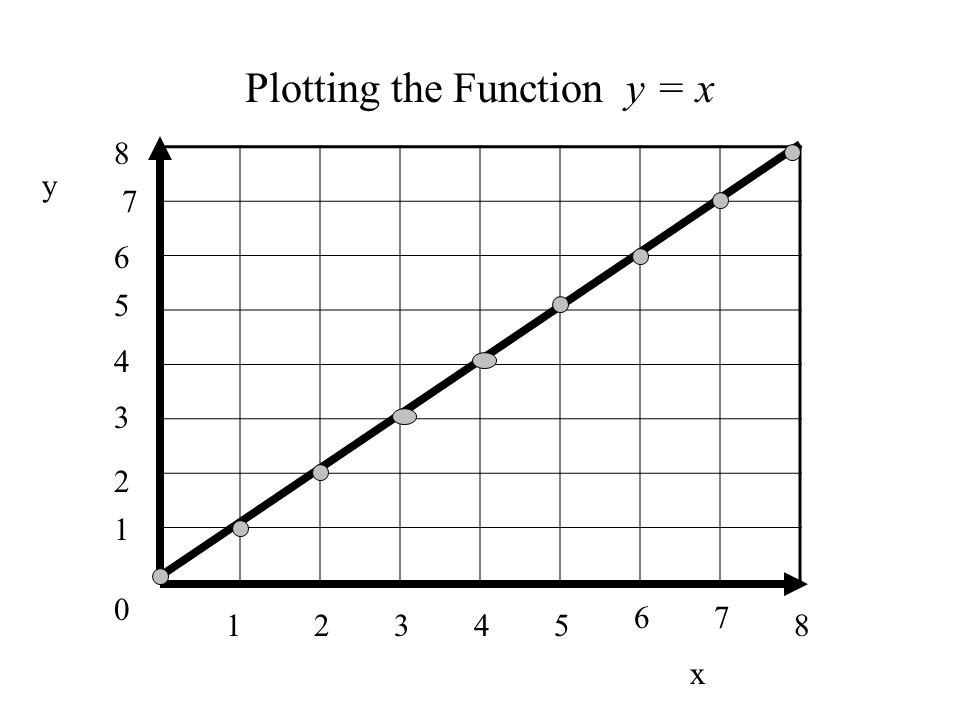 0 1 1 34285 67 2 3 4 5 6 7 8 y x Plotting the Function y = x
