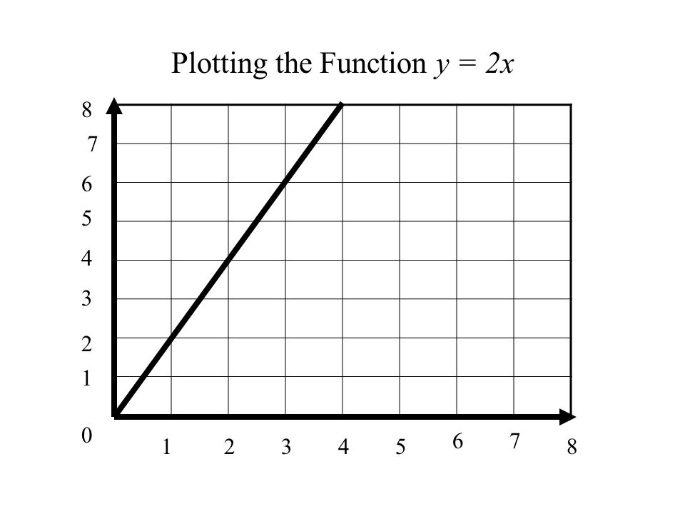 0 1 1 34285 67 2 3 4 5 6 7 8 Plotting the Function y = 2x