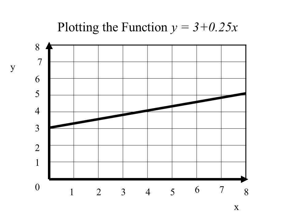 0 1 1 34285 67 2 3 4 5 6 7 8 y x Plotting the Function y = 3+0.25x