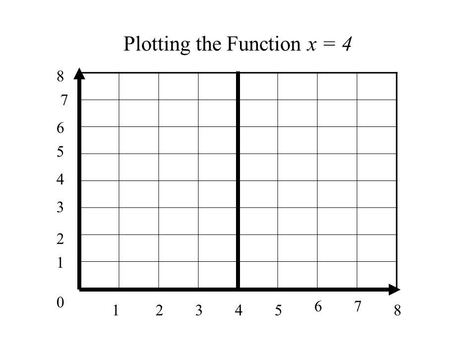 0 1 1 34285 67 2 3 4 5 6 7 8 Plotting the Function x = 4