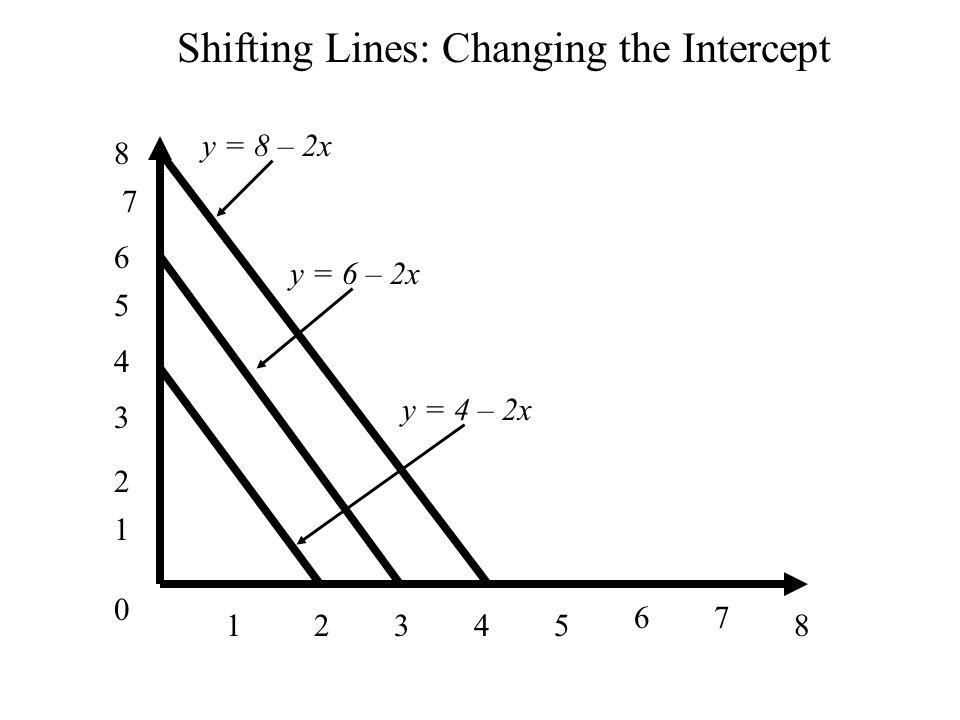 0 1 1 34285 67 2 3 4 5 6 7 8 Shifting Lines: Changing the Intercept y = 8 – 2x y = 6 – 2x y = 4 – 2x