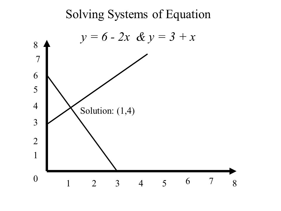 0 1 1 34285 67 2 3 4 5 6 7 8 Solving Systems of Equation y = 6 - 2x & y = 3 + x Solution: (1,4)