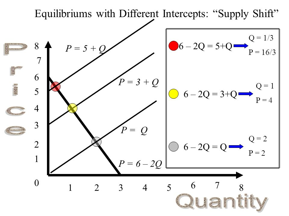 0 1 1 34285 67 2 3 4 5 6 7 8 Equilibriums with Different Intercepts: Supply Shift P = 6 – 2Q 6 – 2Q = 5+Q P = 3 + Q Q = 1/3 P = 16/3 6 – 2Q = 3+Q 6 – 2Q = Q Q = 1 P = 4 Q = 2 P = 2 P = 5 + Q P = Q