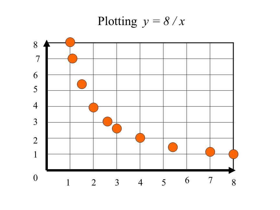 0 1 1 34285 67 2 3 4 5 6 7 8 Plotting y = 8 / x