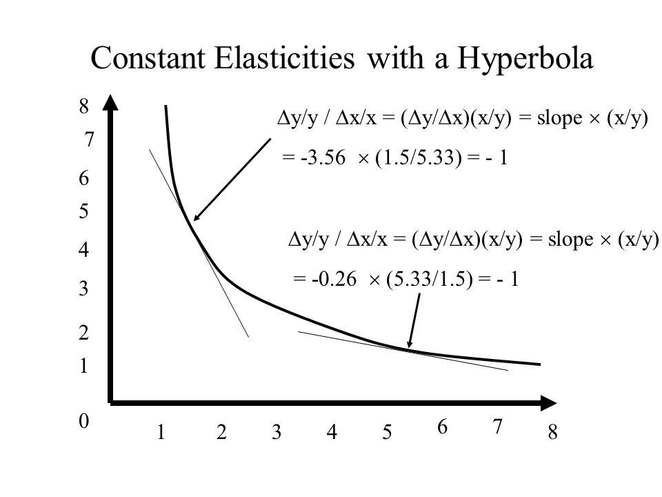 0 1 1 34285 67 2 3 4 5 6 7 8 Constant Elasticities with a Hyperbola y/y / x/x = ( y/ x)(x/y) = slope (x/y) = -3.56 (1.5/5.33) = - 1 y/y / x/x = ( y/ x)(x/y) = slope (x/y) = -0.26 (5.33/1.5) = - 1