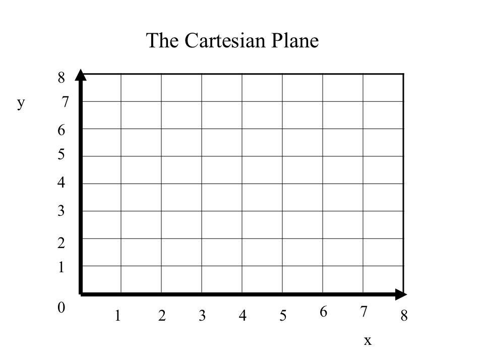 0 1 1 34285 67 2 3 4 5 6 7 8 The Cartesian Plane y x
