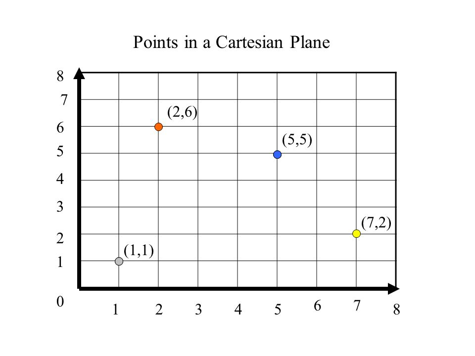 0 1 1 34285 67 2 3 4 5 6 7 8 (1,1) (2,6) (5,5) (7,2) Points in a Cartesian Plane