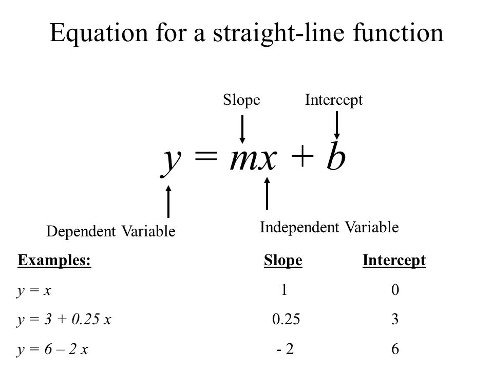 Equation for a straight-line function y = mx + b Dependent Variable Independent Variable SlopeIntercept Examples:SlopeIntercept y = x 1 0 y = 3 + 0.25 x 0.25 3 y = 6 – 2 x - 2 6