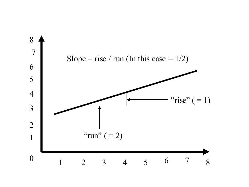 0 1 1 34285 67 2 3 4 5 6 7 8 run ( = 2) rise ( = 1) Slope = rise / run (In this case = 1/2)