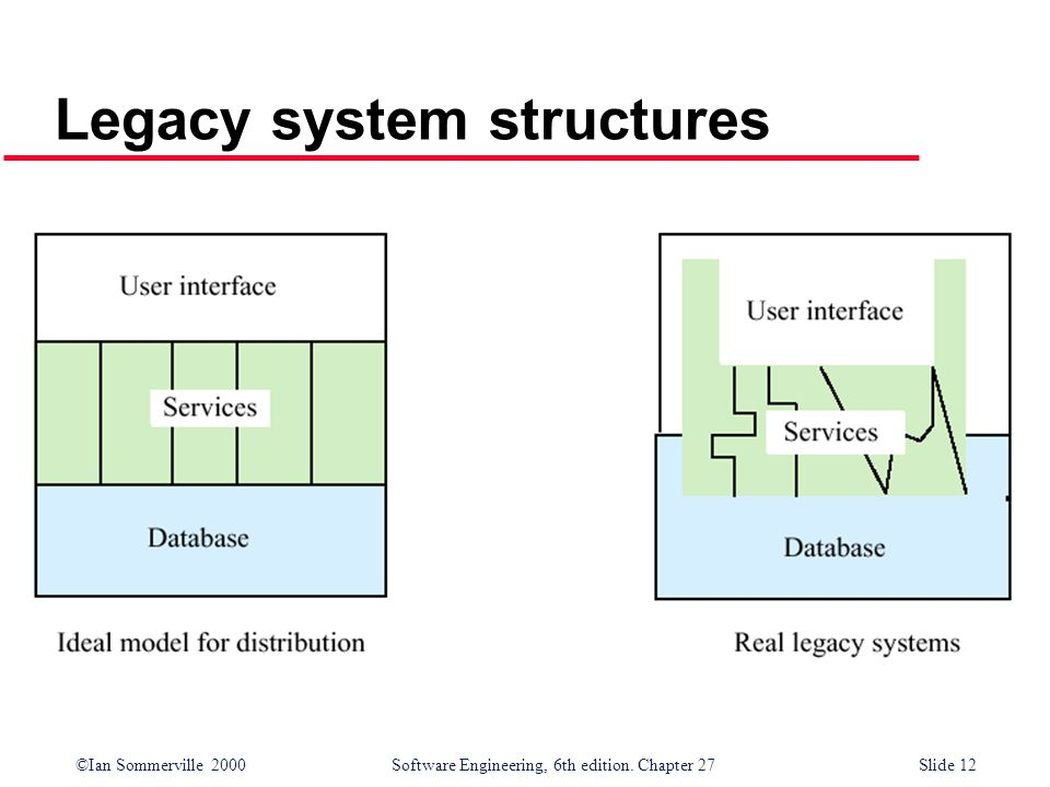 ©Ian Sommerville 2000 Software Engineering, 6th edition. Chapter 27Slide 12 Legacy system structures