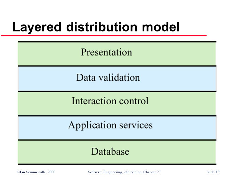 ©Ian Sommerville 2000 Software Engineering, 6th edition. Chapter 27Slide 13 Layered distribution model