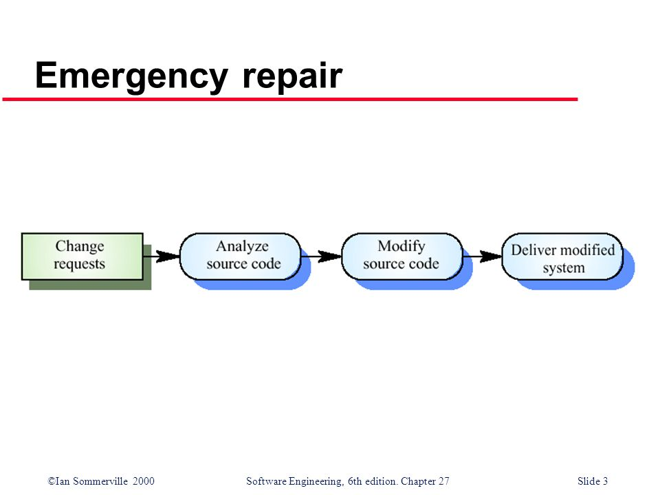 ©Ian Sommerville 2000 Software Engineering, 6th edition. Chapter 27Slide 3 Emergency repair