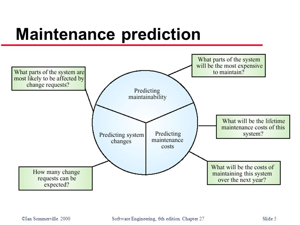 ©Ian Sommerville 2000 Software Engineering, 6th edition. Chapter 27Slide 5 Maintenance prediction