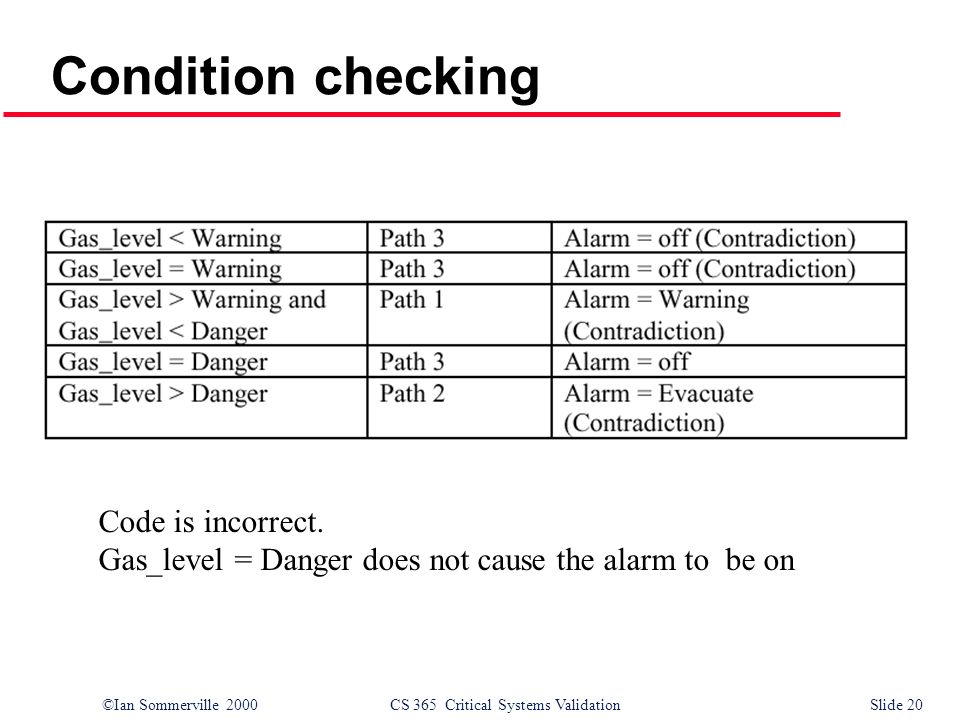 ©Ian Sommerville 2000CS 365 Critical Systems ValidationSlide 20 Condition checking Code is incorrect.