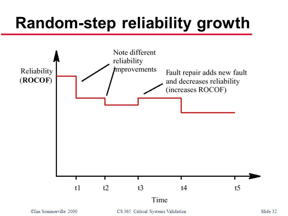 ©Ian Sommerville 2000CS 365 Critical Systems ValidationSlide 32 Random-step reliability growth