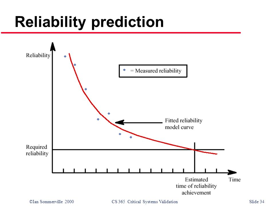 ©Ian Sommerville 2000CS 365 Critical Systems ValidationSlide 34 Reliability prediction
